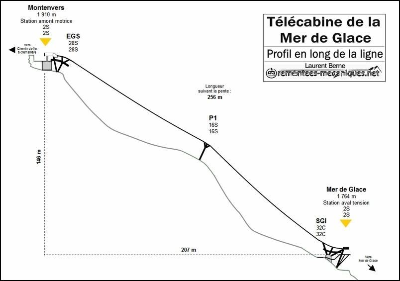 T l cabine puls e tcp de la mer de glace for Planificateur de construction en ligne