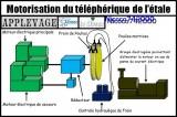 motorisation telepherique l'etale